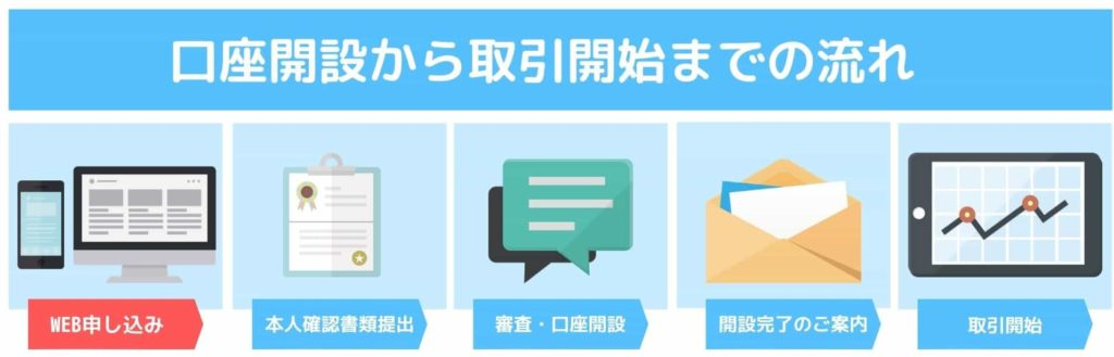 OANDA JAPAN口座開設から取引開始までの流れSTEP1