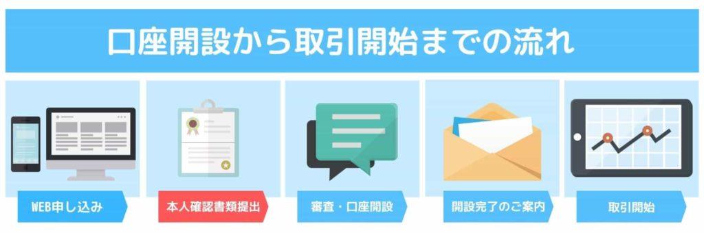 OANDA JAPAN口座開設から取引開始までの流れSTEP2