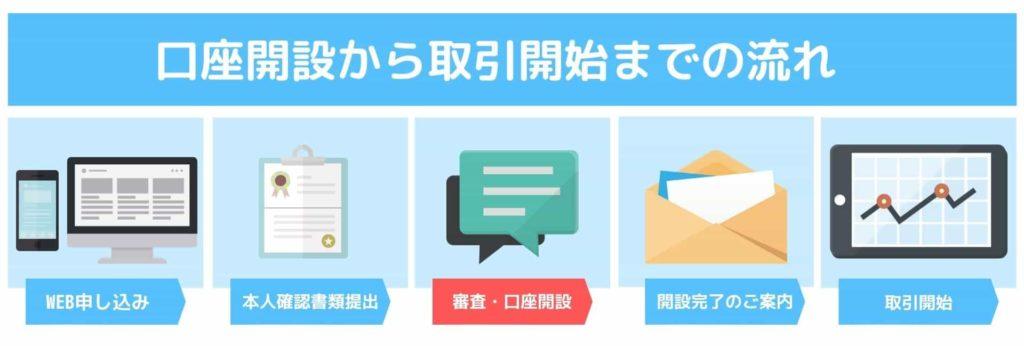 OANDA JAPAN口座開設から取引開始までの流れSTEP3