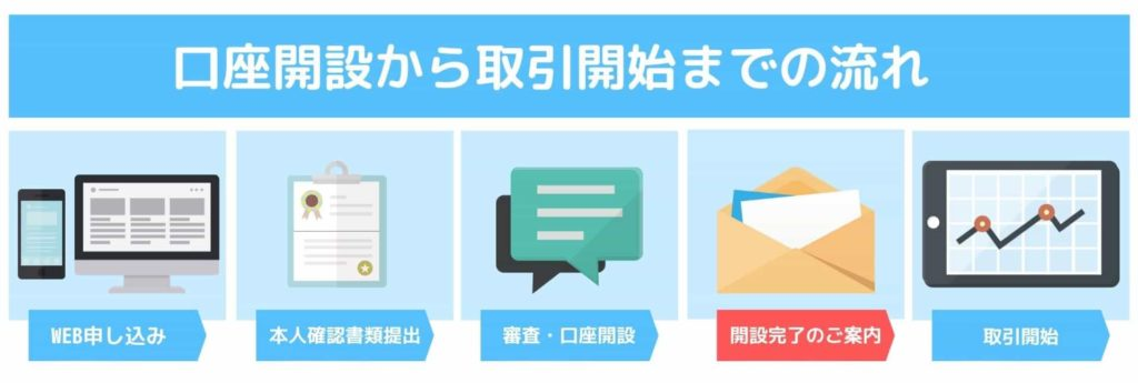 OANDA JAPAN口座開設から取引開始までの流れSTEP4