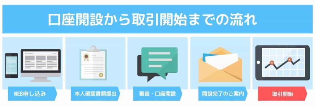 OANDA JAPAN口座開設から取引開始までの流れSTEP5
