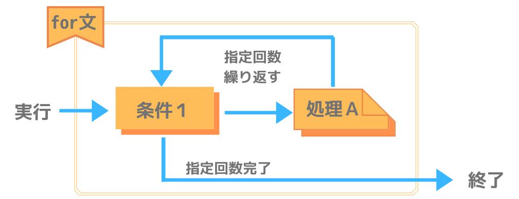 Pythonにおけるfor文の処理構造