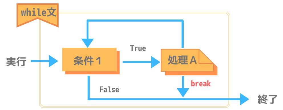 Pythonにおけるwhile文のbreak処理構造