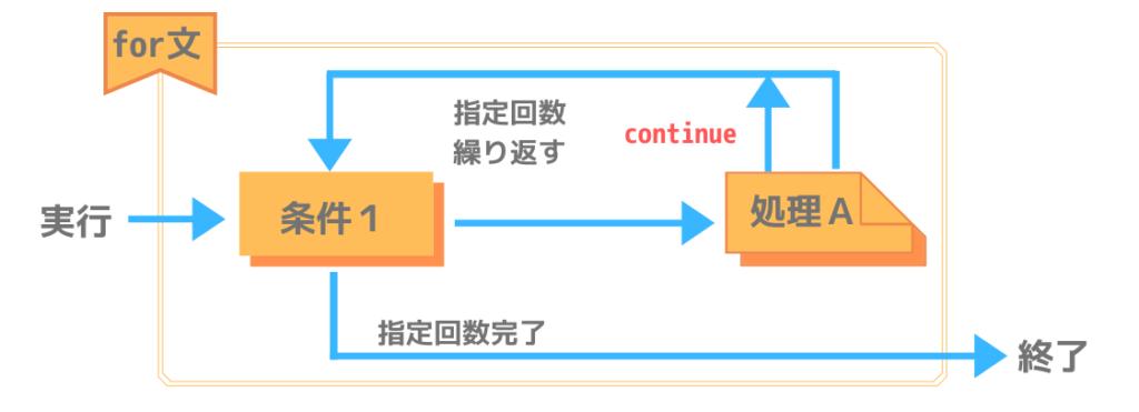 Pythonにおけるfor~continue文の処理構造