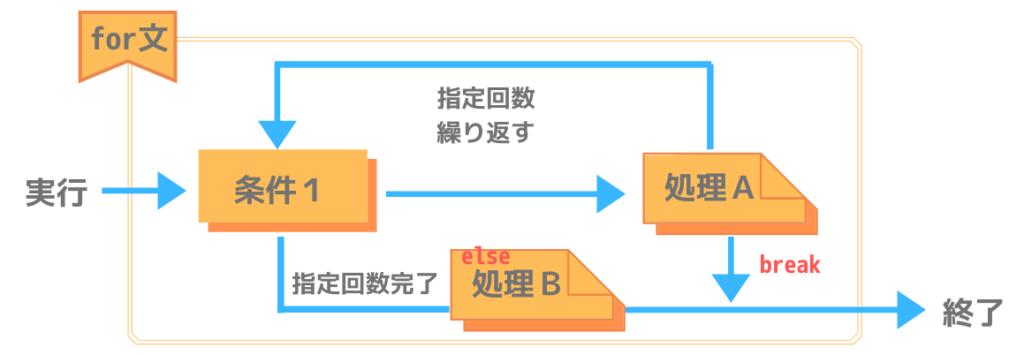 Pythonにおけるfor~else文の処理構造