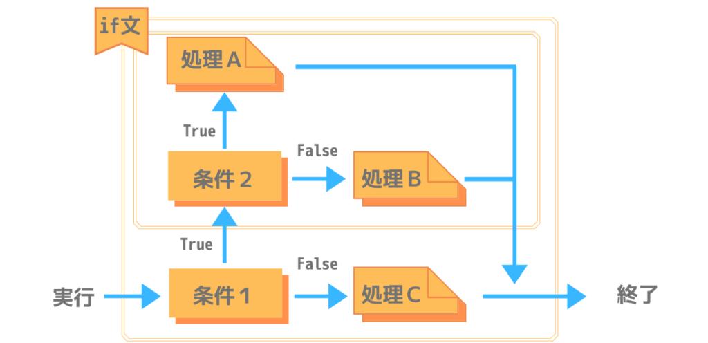 if文のネスティング処理構造