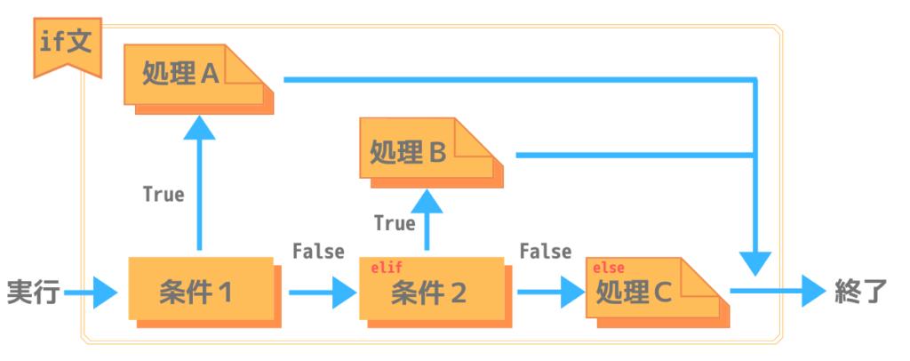 if ~ elif ~ else文の処理構造
