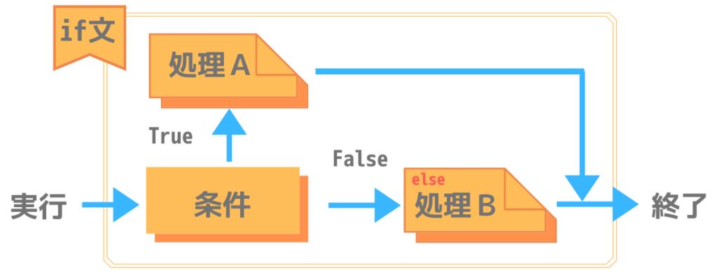 if ~ else文の処理構造