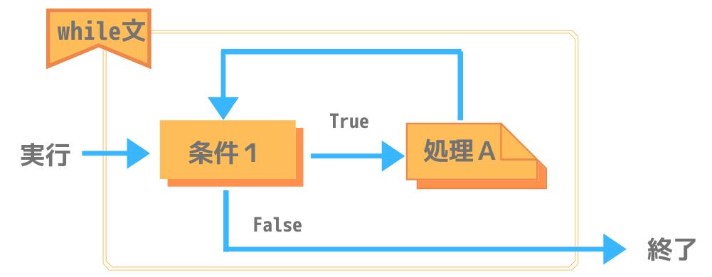 Pythonにおけるwhile文の処理構造