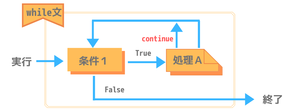 Pythonにおけるwhile文のcontinue処理構造