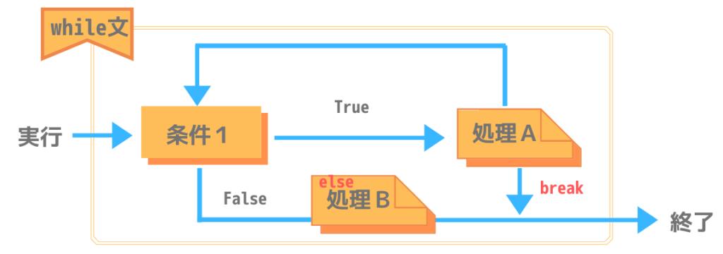 Pythonにおけるwhile文のelse処理構造
