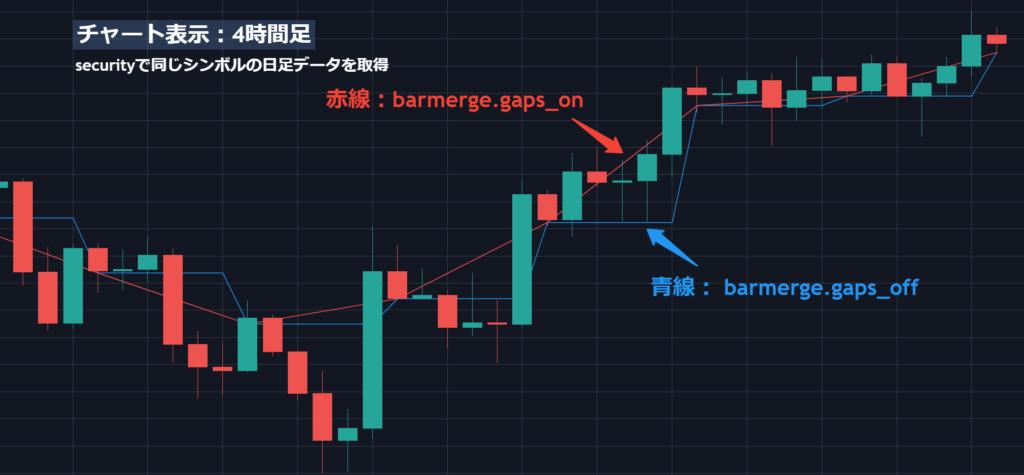 barmerge.gapsのON/OFF