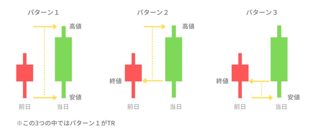 TR(True Range)の算出方法