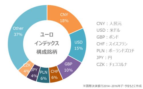 国際決算銀行におけるユーロインデックス構成通貨