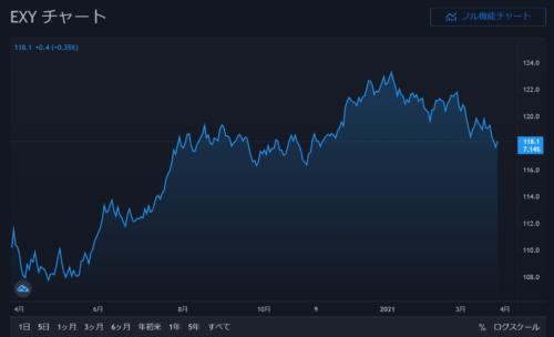 Trading Viewのユーロインデックスチャート