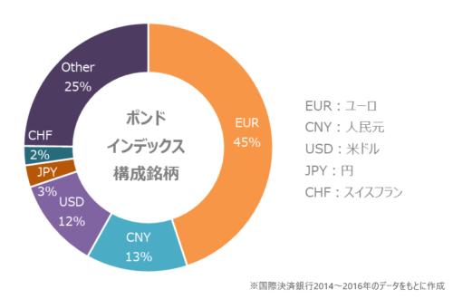ポンドインデックスの構成通貨