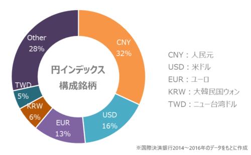 円インデックスの構成通貨