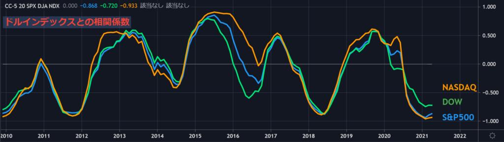 ドルインデックスと米国主要指数との相関性