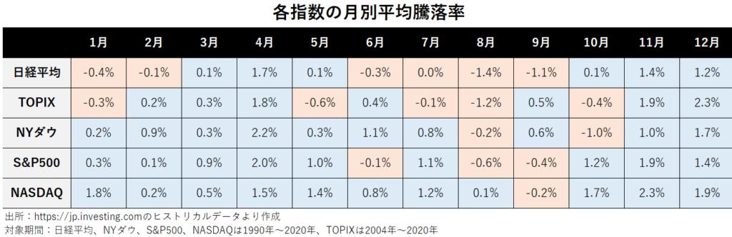 日経平均、TOPIX、NYダウ、S&P500、NASDAQの月別騰落率
