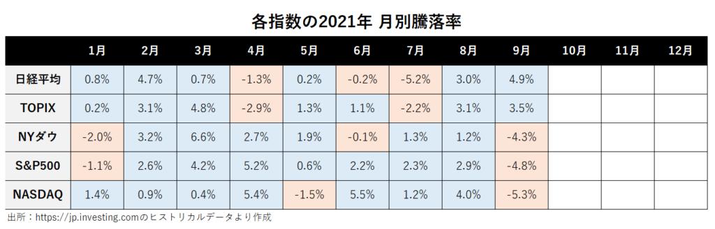 日経平均、TOPIX、NYダウ、S&P500、NASDAQの2021年月別騰落率
