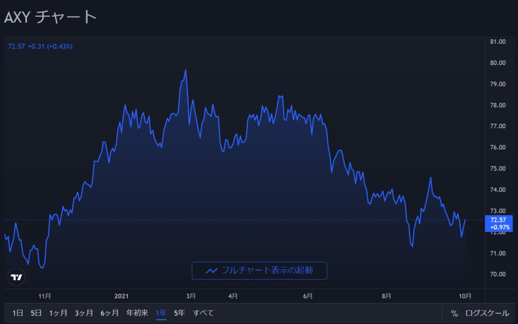 豪ドル指数チャート